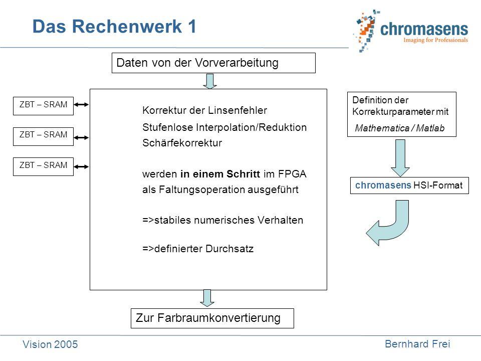 chromasens HSI-Format