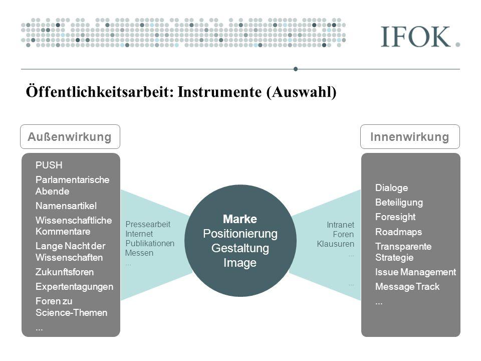 Öffentlichkeitsarbeit: Instrumente (Auswahl)