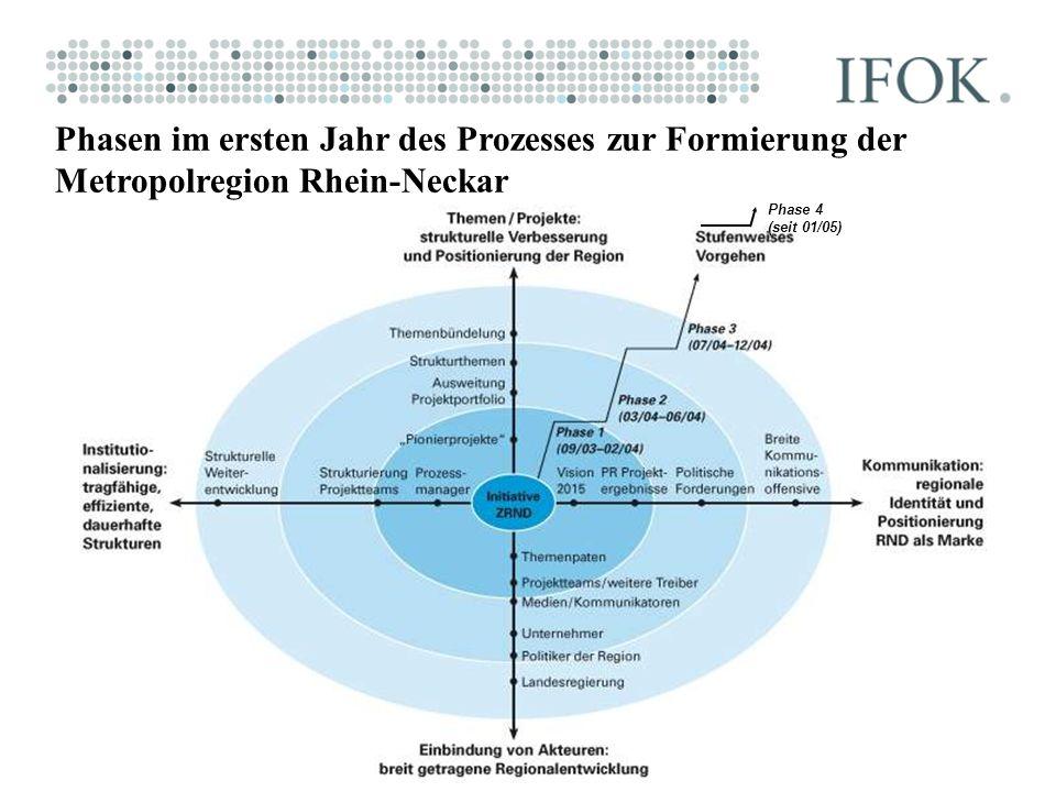 Phasen im ersten Jahr des Prozesses zur Formierung der Metropolregion Rhein-Neckar
