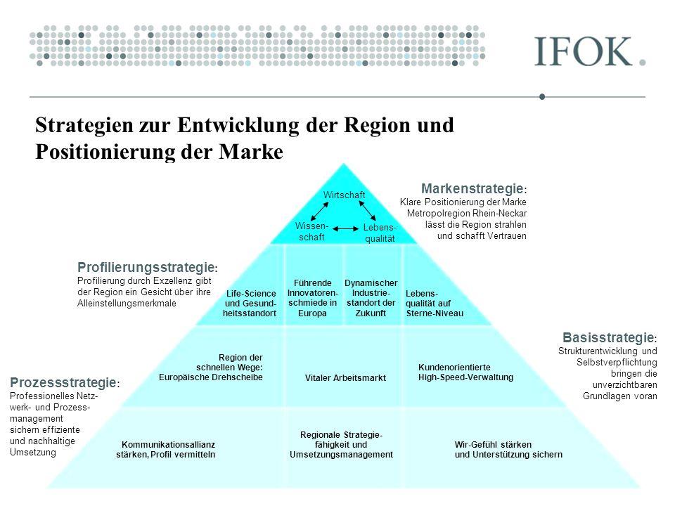 Strategien zur Entwicklung der Region und Positionierung der Marke