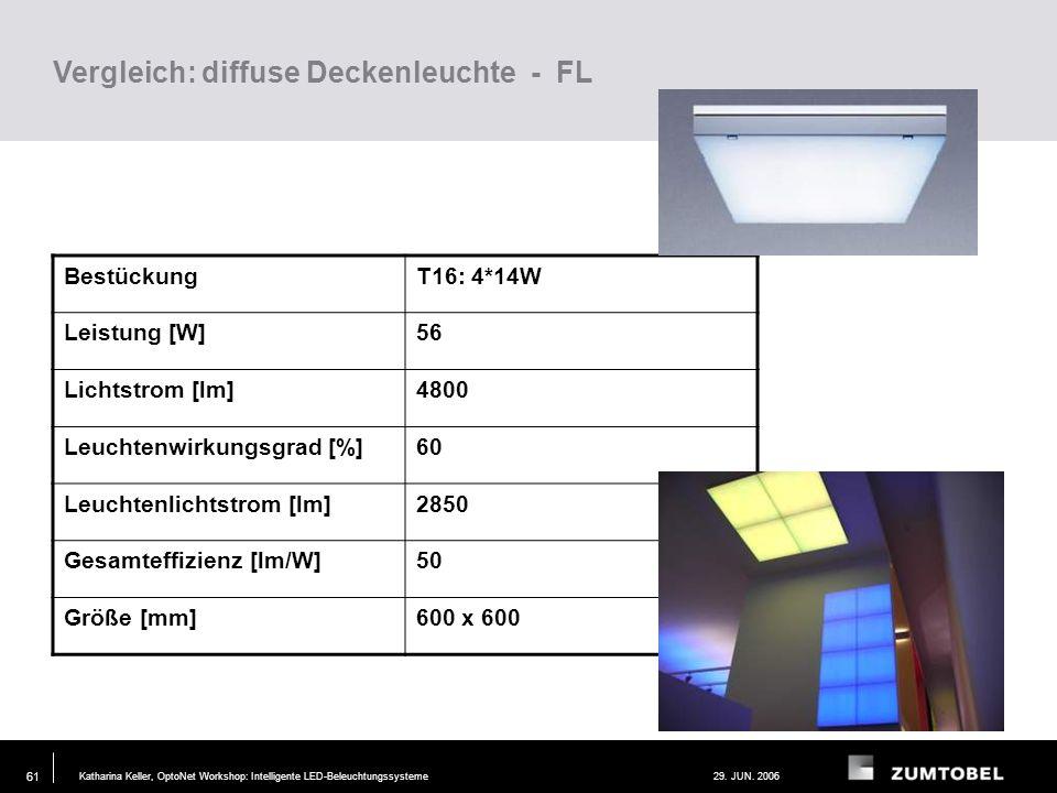 Vergleich: diffuse Deckenleuchte - FL