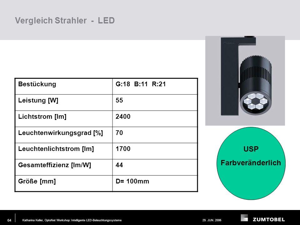 Vergleich Strahler - LED