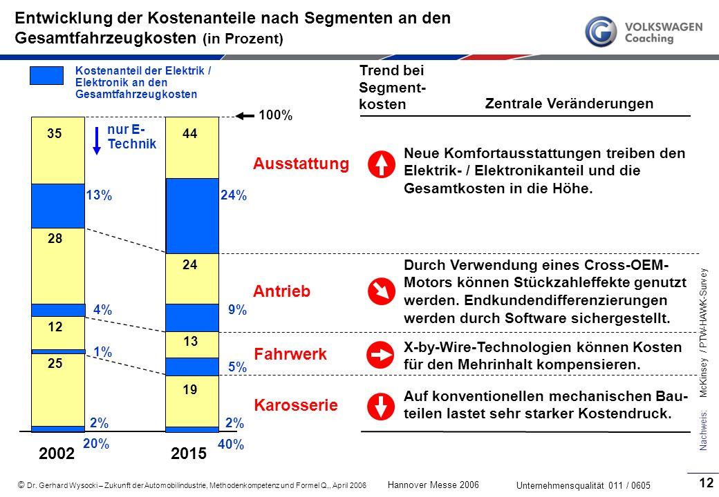 Entwicklung der Kostenanteile nach Segmenten an den Gesamtfahrzeugkosten (in Prozent)