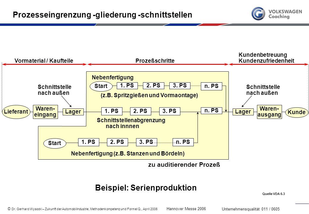 Prozesseingrenzung -gliederung -schnittstellen