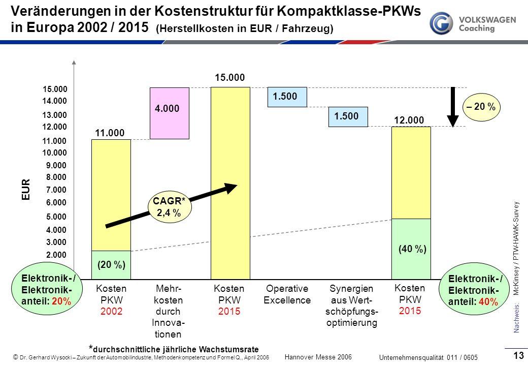Veränderungen in der Kostenstruktur für Kompaktklasse-PKWs in Europa 2002 / 2015 (Herstellkosten in EUR / Fahrzeug)