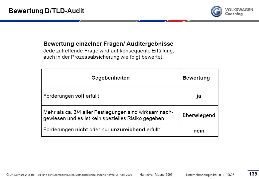 Bewertung D/TLD-Audit