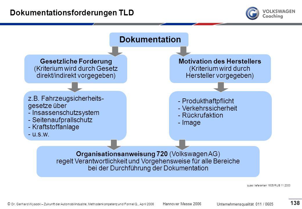 Dokumentationsforderungen TLD