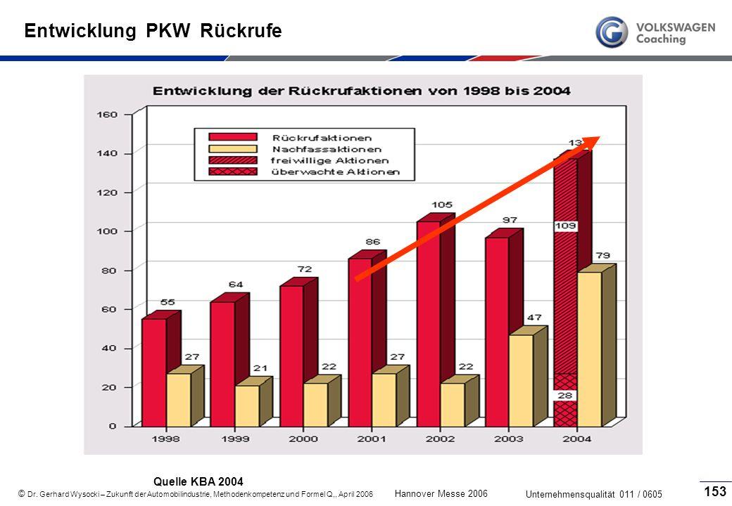 Entwicklung PKW Rückrufe