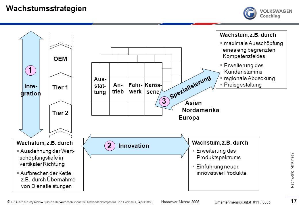 Wachstumsstrategien 1 3 2 OEM Spezialisierung Inte-gration Tier 1