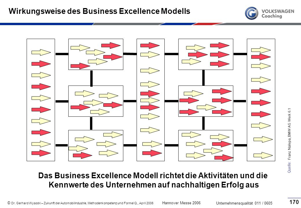 Wirkungsweise des Business Excellence Modells