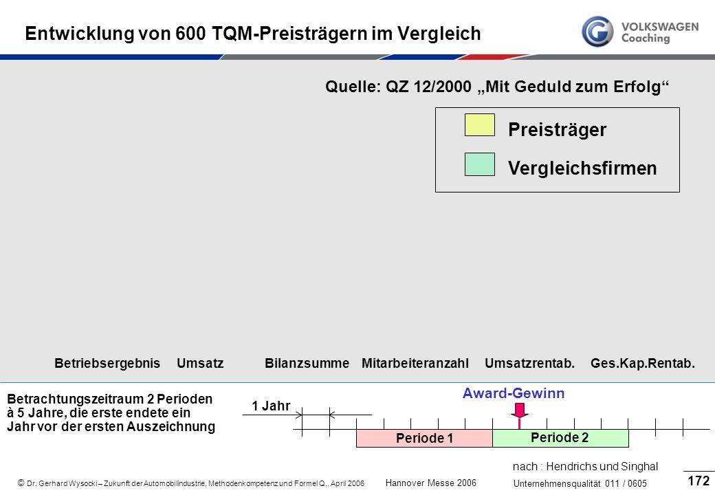 Entwicklung von 600 TQM-Preisträgern im Vergleich