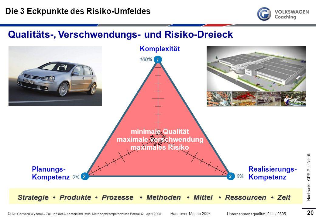Die 3 Eckpunkte des Risiko-Umfeldes