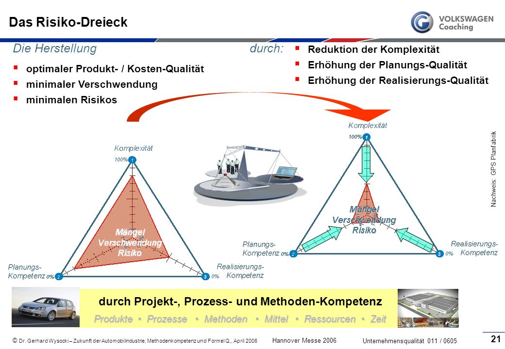 durch Projekt-, Prozess- und Methoden-Kompetenz
