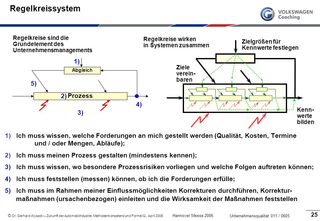 Regelkreissystem 1) 5) 2) Prozess 4) 3)