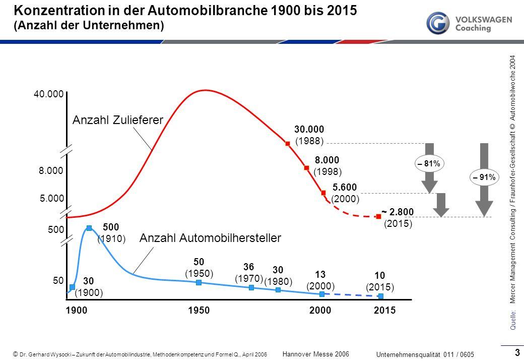 Konzentration in der Automobilbranche 1900 bis 2015 (Anzahl der Unternehmen)