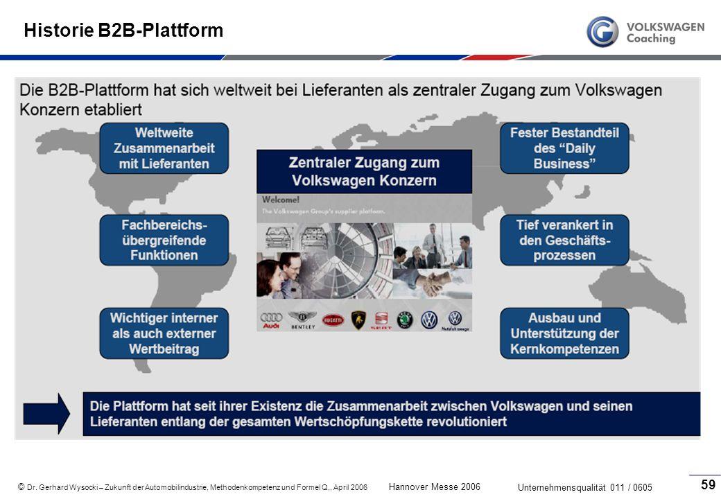 Historie B2B-Plattform
