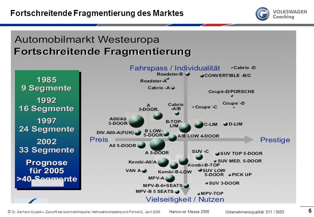 Fortschreitende Fragmentierung des Marktes