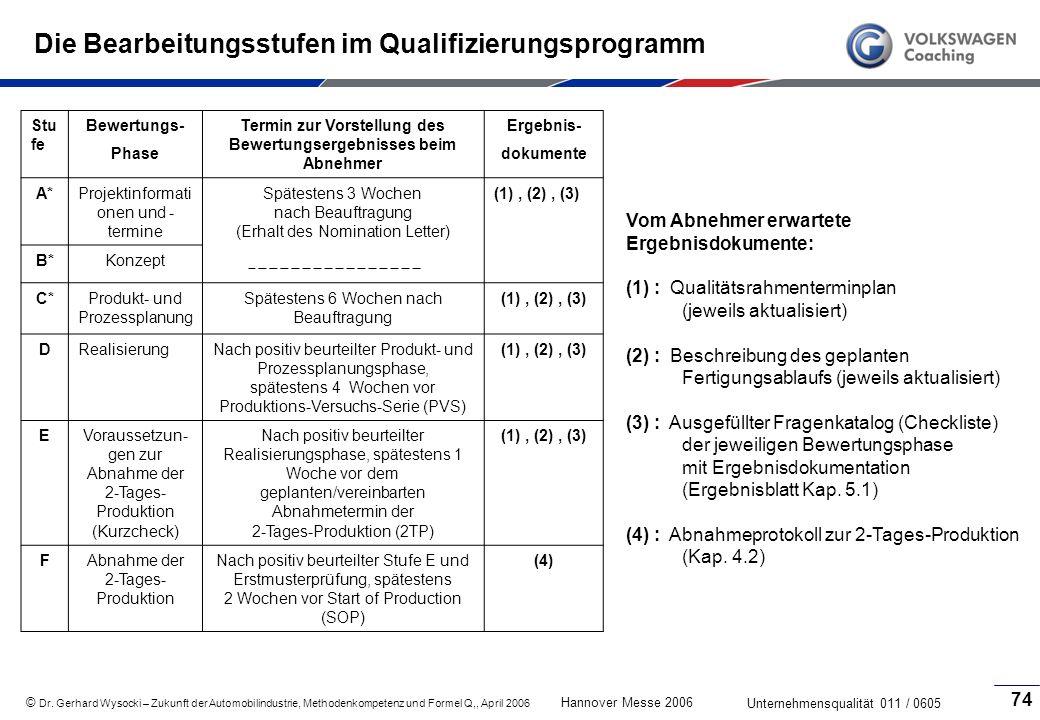 Die Bearbeitungsstufen im Qualifizierungsprogramm