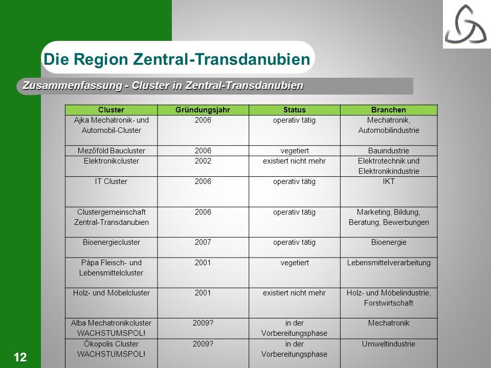 Die Region Zentral-Transdanubien