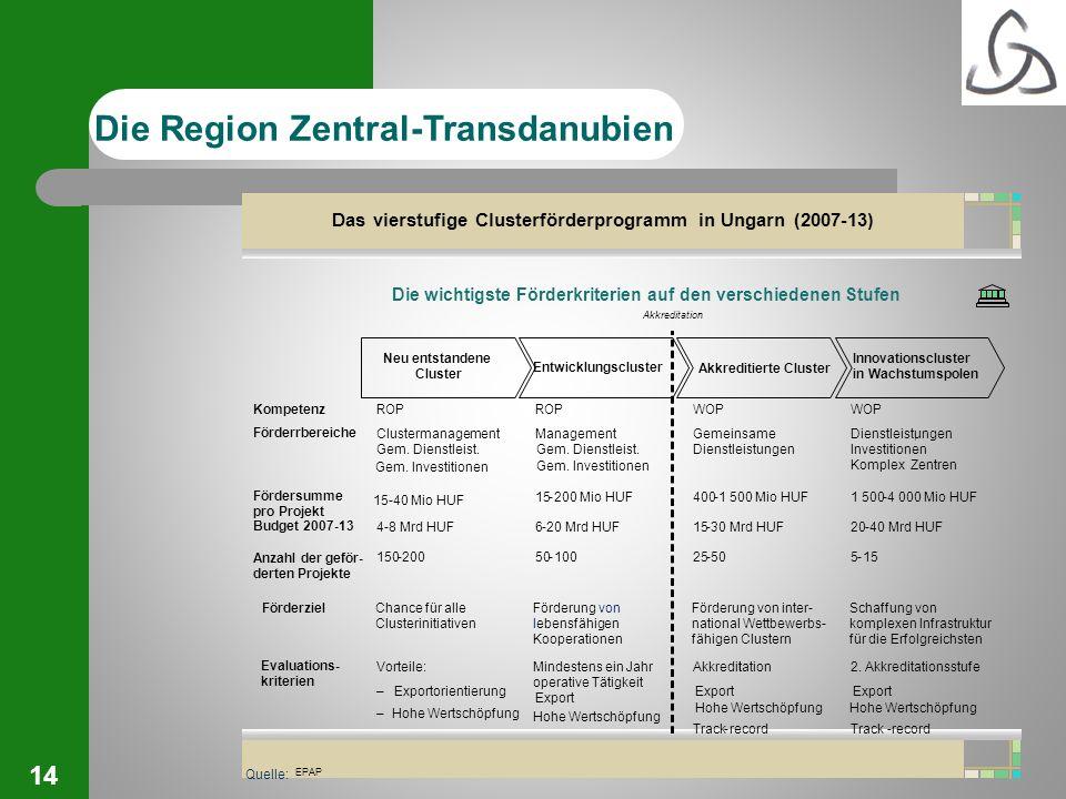 Das vierstufige Clusterförderprogramm in Ungarn (2007-13)