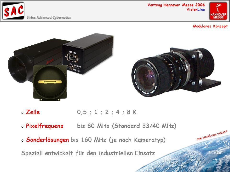 Pixelfrequenz bis 80 MHz (Standard 33/40 MHz)