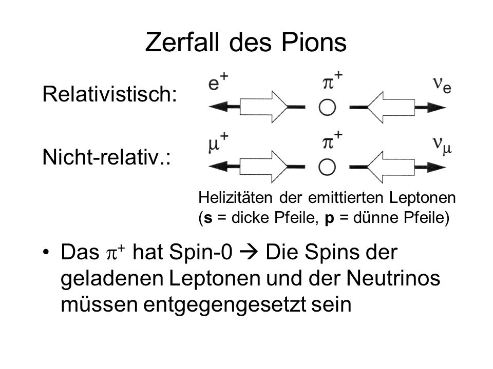Zerfall des Pions Relativistisch: Nicht-relativ.: