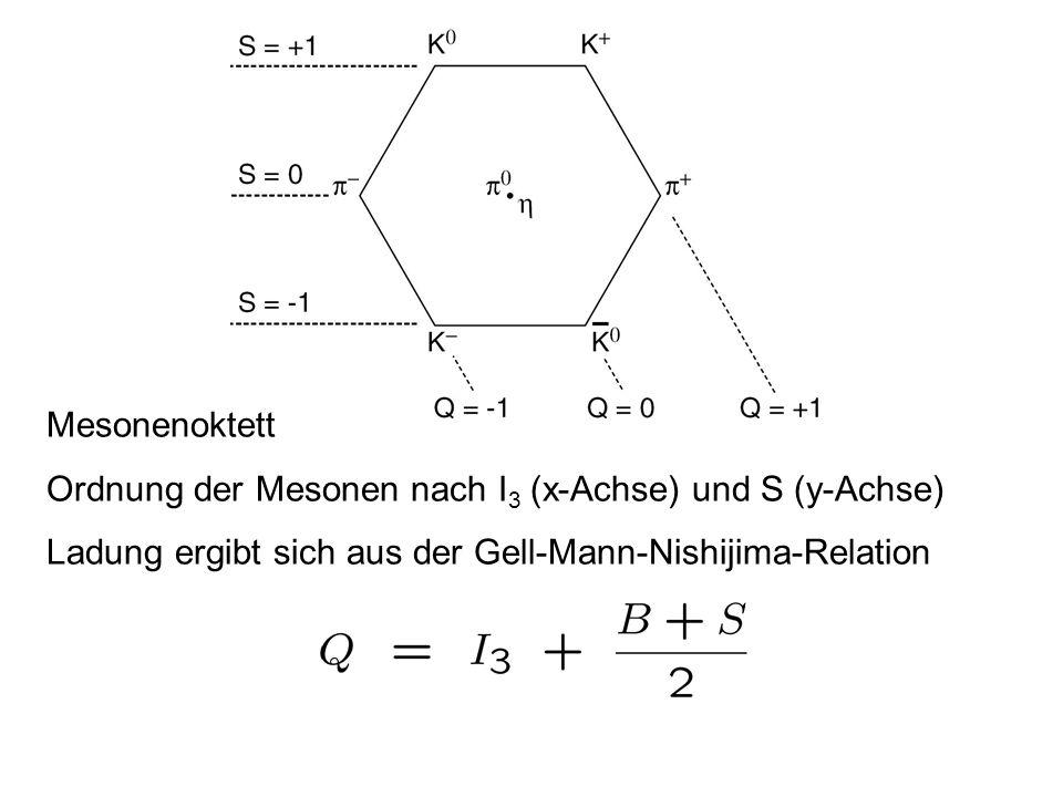 Mesonenoktett Ordnung der Mesonen nach I3 (x-Achse) und S (y-Achse) Ladung ergibt sich aus der Gell-Mann-Nishijima-Relation.