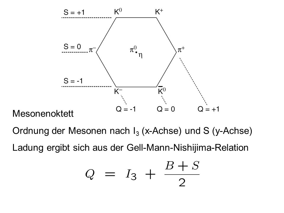 MesonenoktettOrdnung der Mesonen nach I3 (x-Achse) und S (y-Achse) Ladung ergibt sich aus der Gell-Mann-Nishijima-Relation.