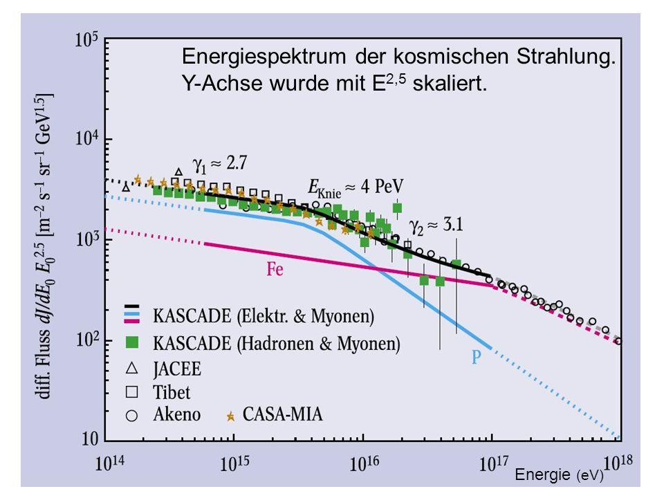 Energiespektrum der kosmischen Strahlung