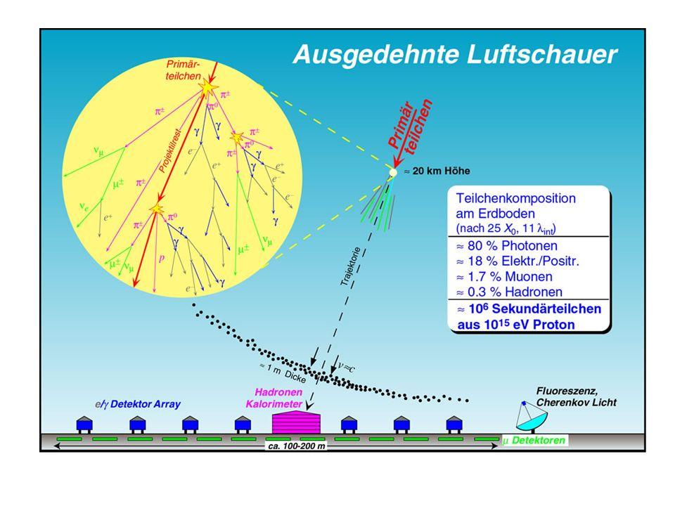 X_o = elektromagnetische Strahlungslänge ist die Länge in der Elektronen 63% ihrer Energie verlieren