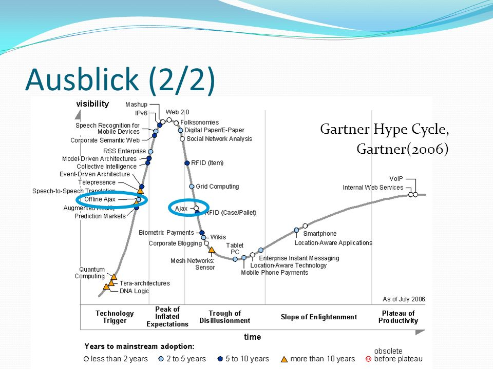 Ausblick (2/2) Gartner Hype Cycle, Gartner(2006)
