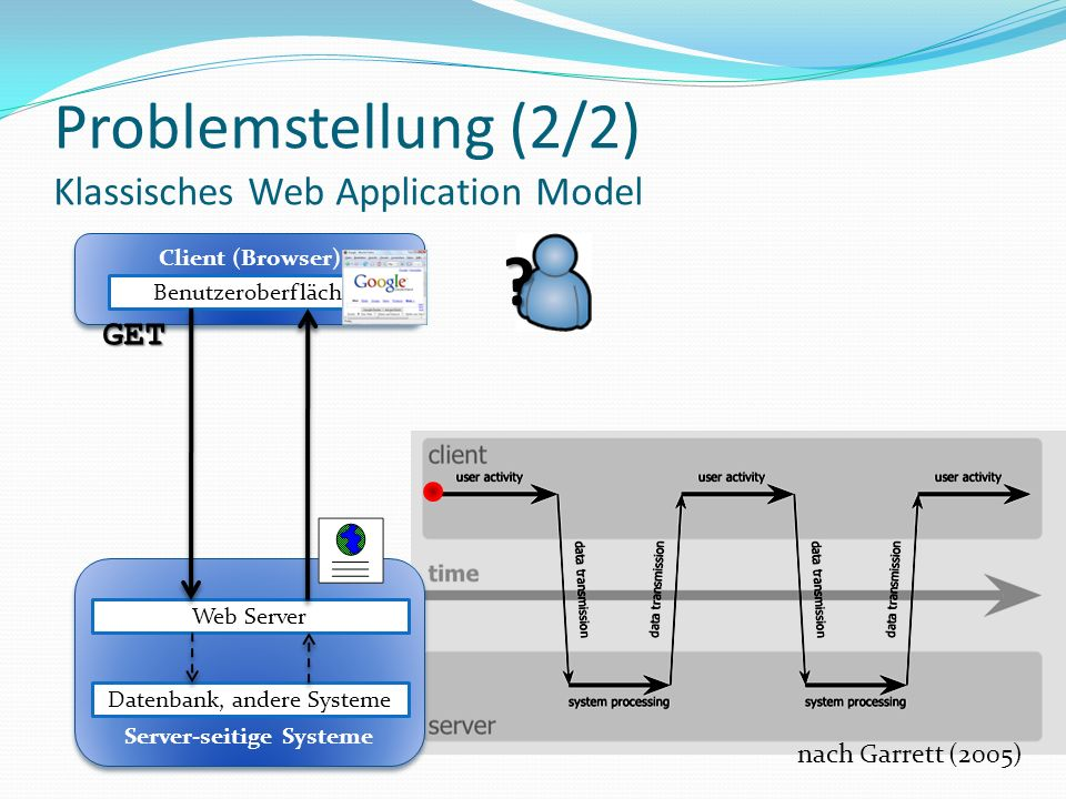 Problemstellung (2/2) Klassisches Web Application Model