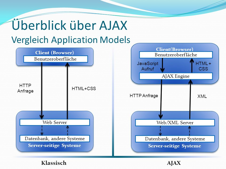 Überblick über AJAX Vergleich Application Models