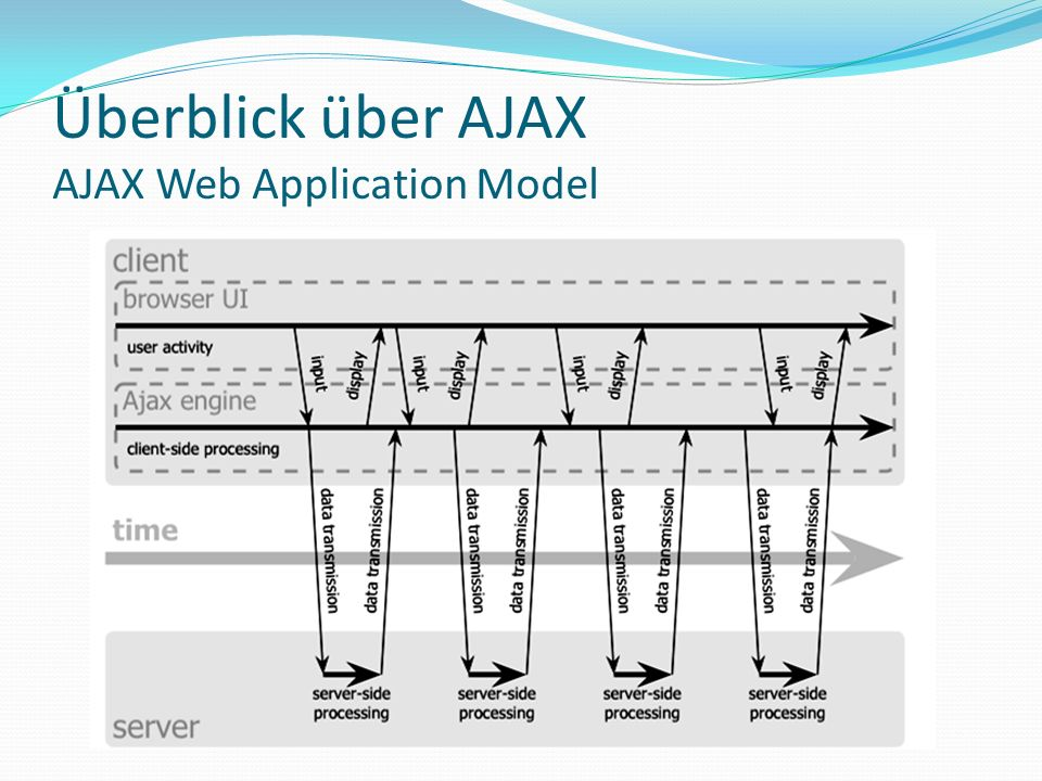 Überblick über AJAX AJAX Web Application Model
