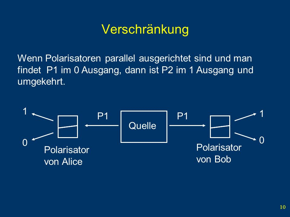 VerschränkungWenn Polarisatoren parallel ausgerichtet sind und man findet P1 im 0 Ausgang, dann ist P2 im 1 Ausgang und umgekehrt.