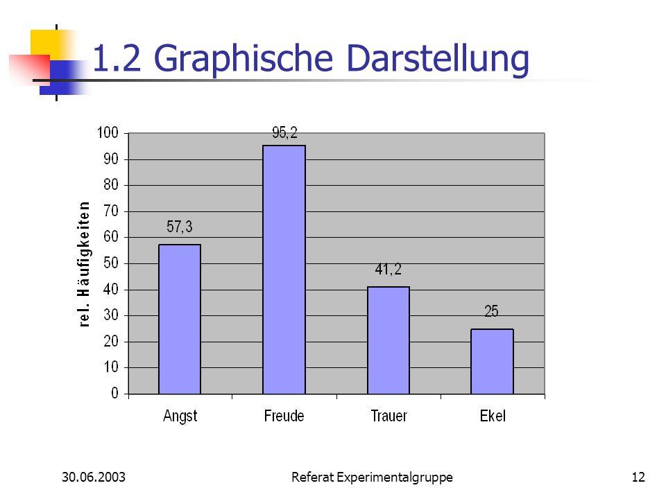 1.2 Graphische Darstellung