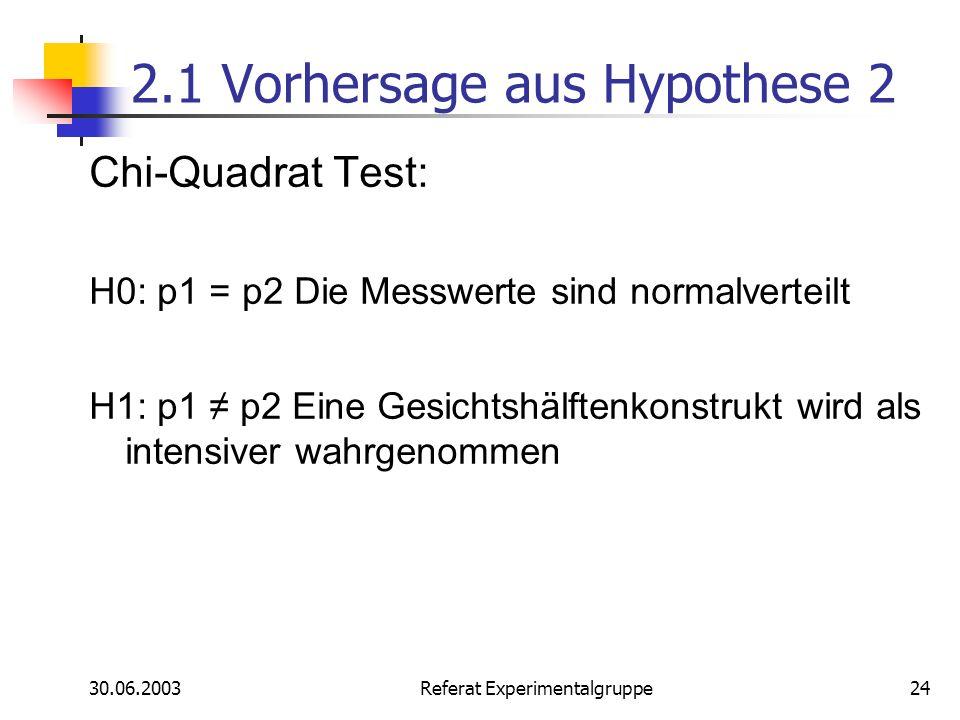 2.1 Vorhersage aus Hypothese 2