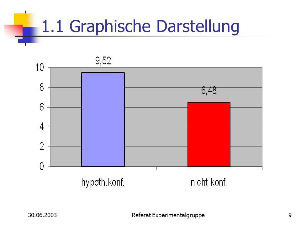 1.1 Graphische Darstellung