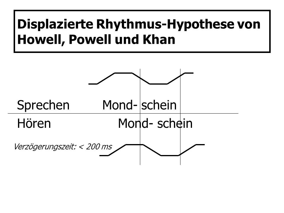 Displazierte Rhythmus-Hypothese von Howell, Powell und Khan