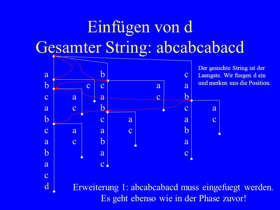 Einfügen von d Gesamter String: abcabcabacd
