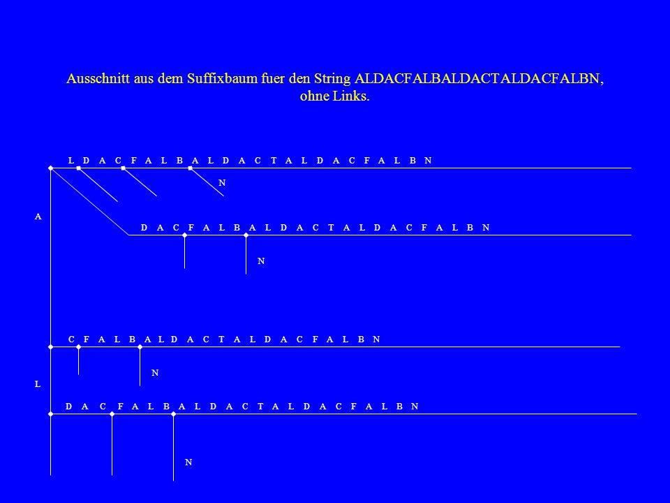 Ausschnitt aus dem Suffixbaum fuer den String ALDACFALBALDACTALDACFALBN, ohne Links.