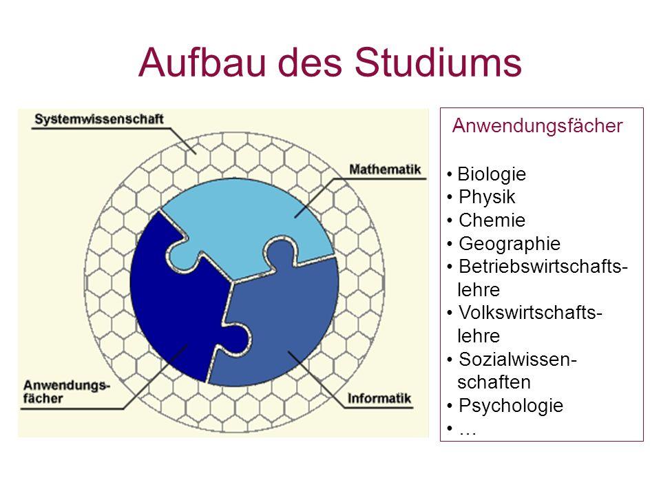Aufbau des Studiums Anwendungsfächer Physik Chemie Geographie