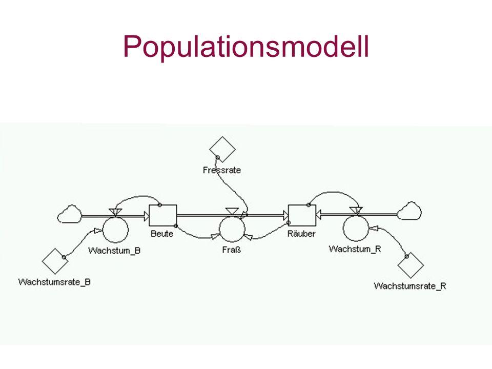 Populationsmodell