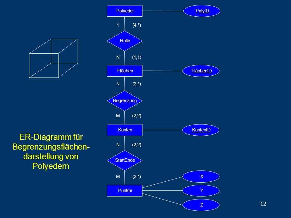 ER-Diagramm für Begrenzungsflächen-darstellung von Polyedern