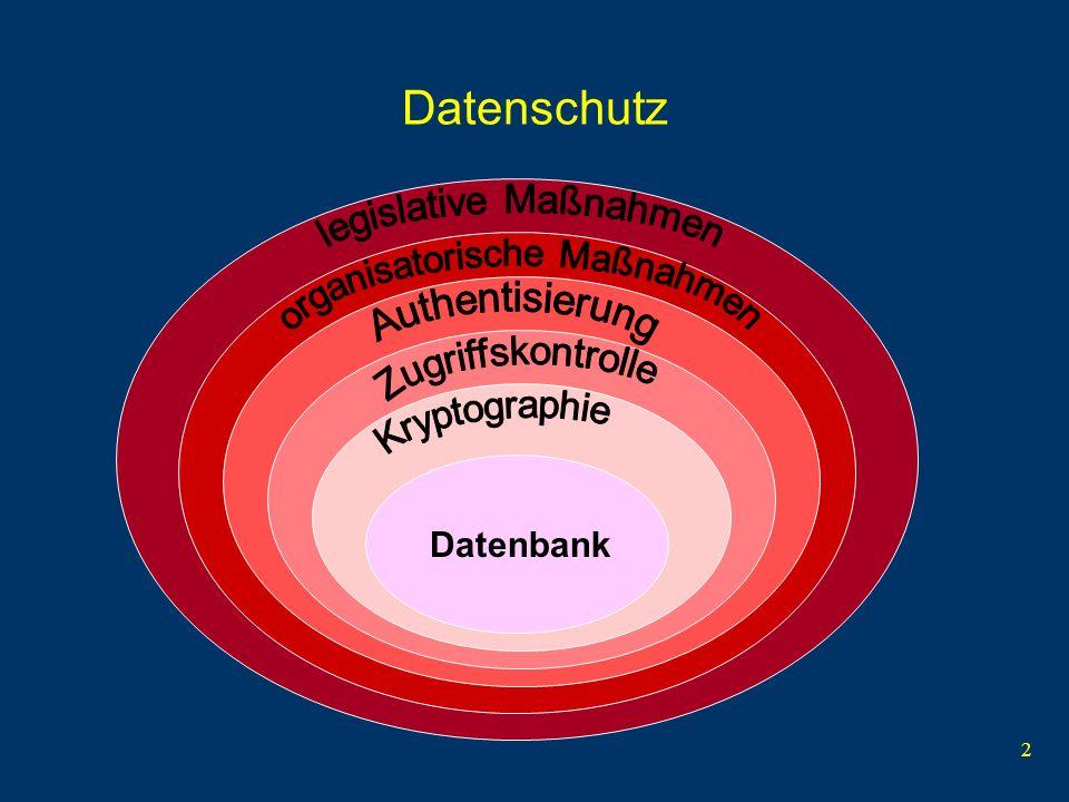 Datenschutz legislative Maßnahmen organisatorische Maßnahmen