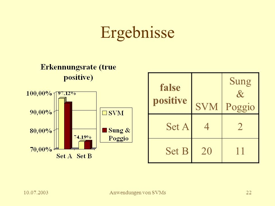 Ergebnisse false positive SVM Sung & Poggio Set A 4 2 Set B 20 11