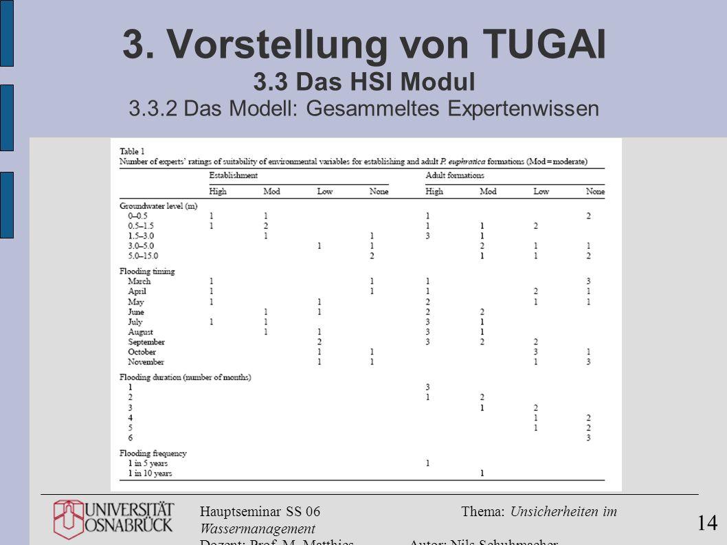 3. Vorstellung von TUGAI 3. 3 Das HSI Modul 3. 3