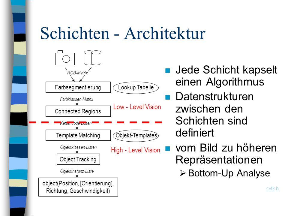 Schichten - Architektur