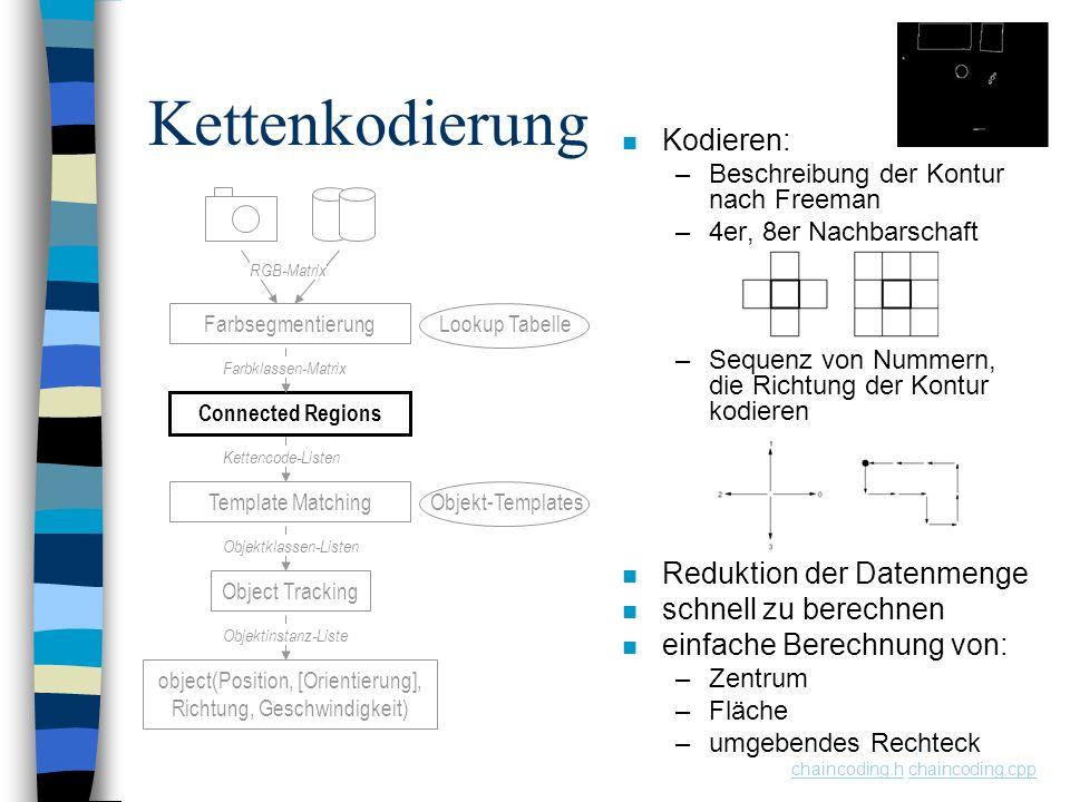 Kettenkodierung Kodieren: Reduktion der Datenmenge