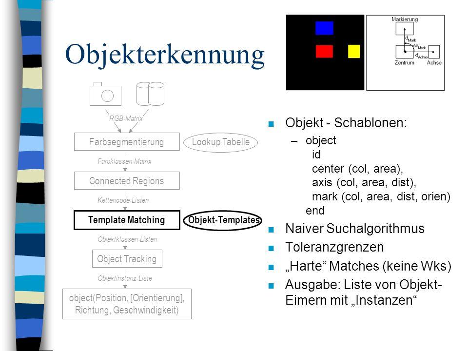 Objekterkennung Objekt - Schablonen: Naiver Suchalgorithmus